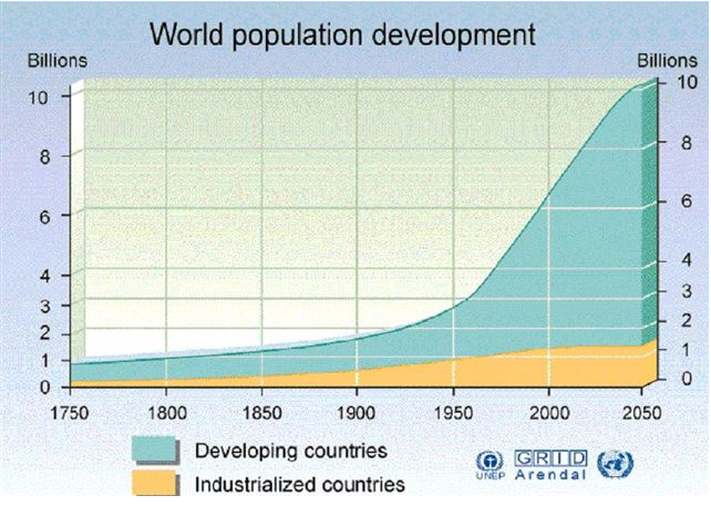 Investments in Water: World Population