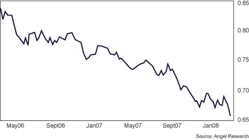 us dollar euro chart