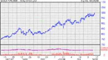 %241%2C000 Gold chart