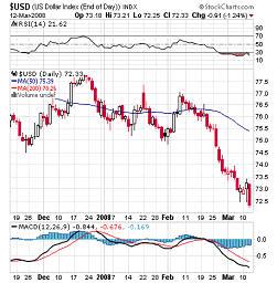 dollar chart March 2008
