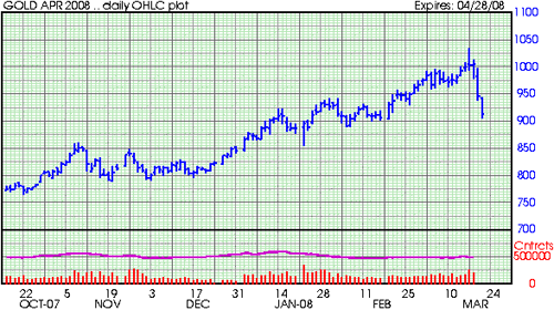 20080320_gold_chart.png