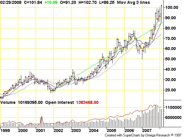 oil price chart 1999-2008