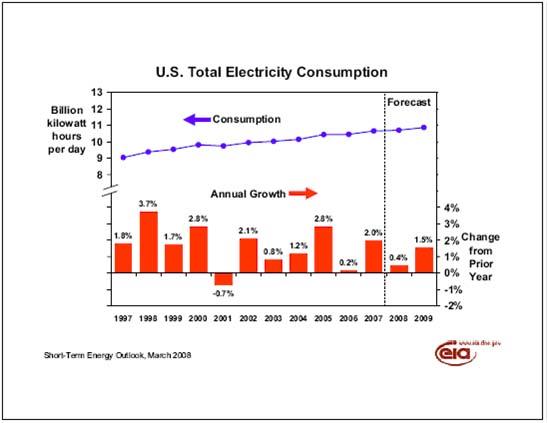 U.S. electricity consumption chart
