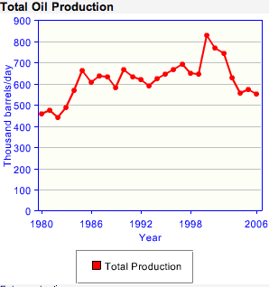 australia oil production