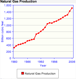 australia natural gas production