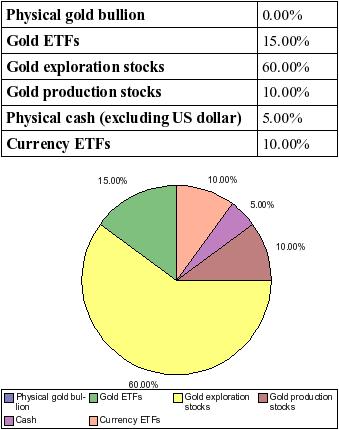 gold_profit_portfolio.png