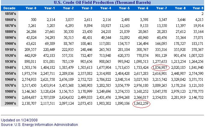 2-7-08 US oil production