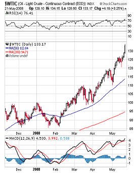 Oil Chart May 23
