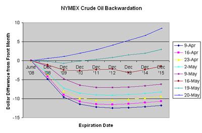 NYMEX Crude Futures '08-'15.jpg