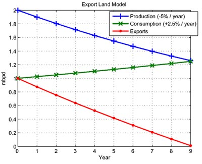 Export Land Modell