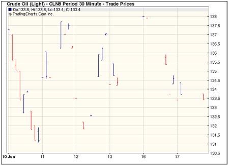 Crude_prices_Jun10-Jun17_2008.jpg