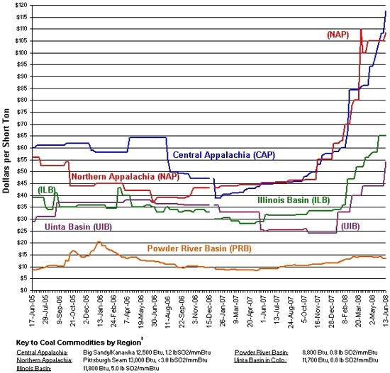 coal_prices_2005-2008.jpg
