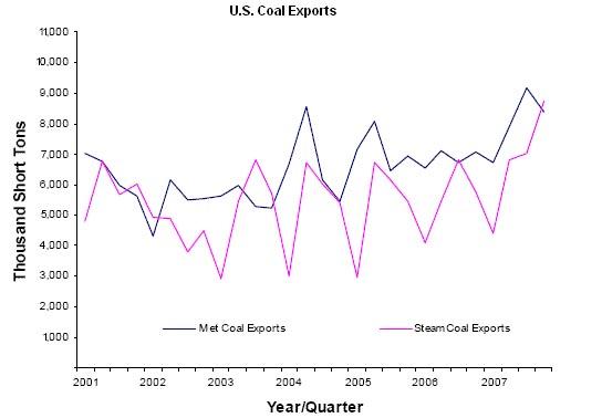 US_Coal_Exports_2001-2007.jpg