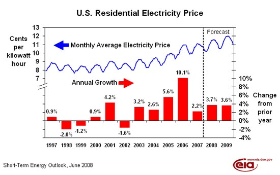 US_Electricity_prices_1997-2009.jpg