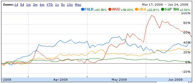 fslr-wnd-ora-s%26p-Q2-2008.jpg