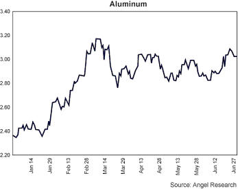 Aluminum Chart 070308