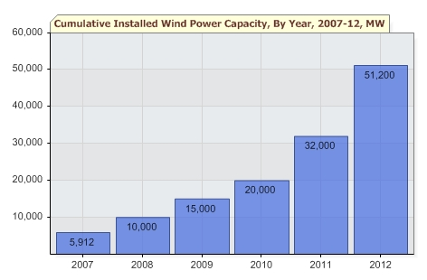 chinese wind energy capacity 2007-2012