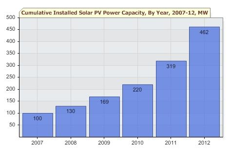 chinese solar capacity 2007-2012