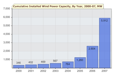 chinese wind energy capacity 2000-2007