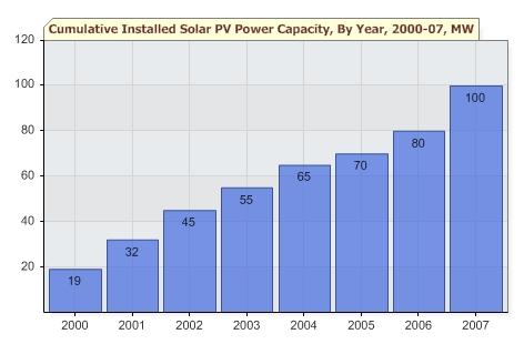 chinese solar capacity 2000-2007