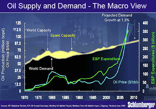 peak oil macro view
