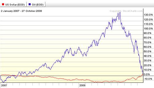 Usd Oil 2007 2008 Jpg