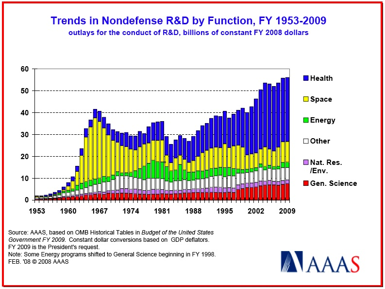 nondefense r and d