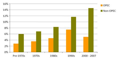Decline rates eac 11-13-08