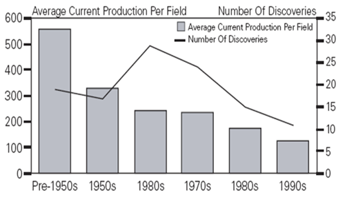 oil discovery trends 11-12-08