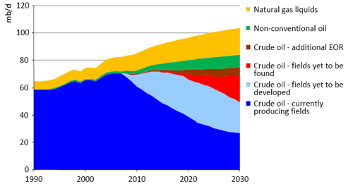 oil supply outlook eac 11-13-08