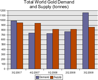 20081205_how_to_buy_gold_below_market_prices_3.png