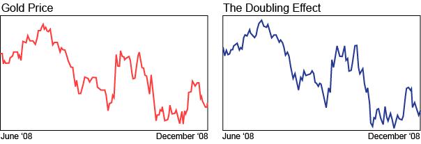 20081217428 chart