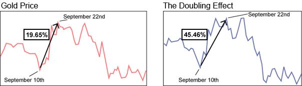 20081217 428 chart