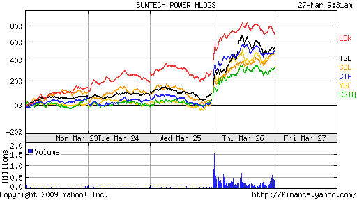 chinese solar stocks