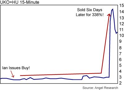 20090414 chart