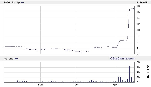 Dendreon stock options