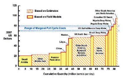 5-27-09 Nelder Chart2
