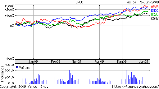 smart grid stocks 2011