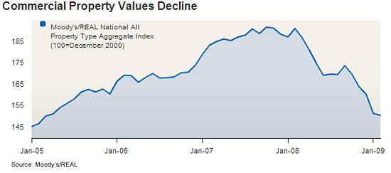 20090611 chart 2