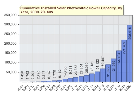 Solar Energy Report Card