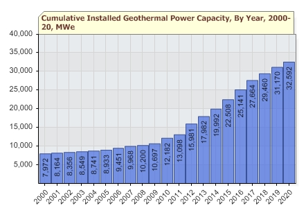 Geothermal Energy Report Card