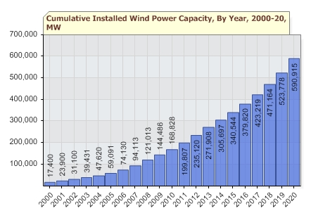 Wind Energy Growth Forecast