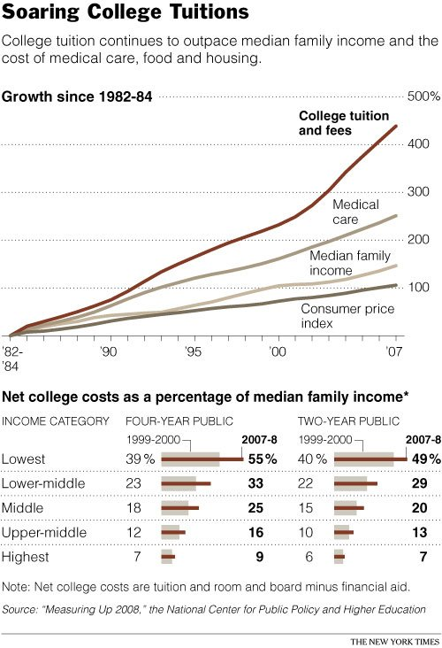 collegetuition2009
