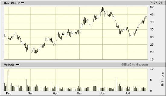 Whiting Chart 7-27-09