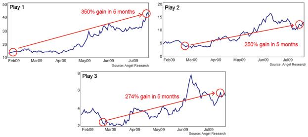 3 charts