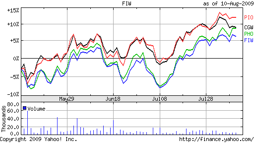 Water ETFs 8-11