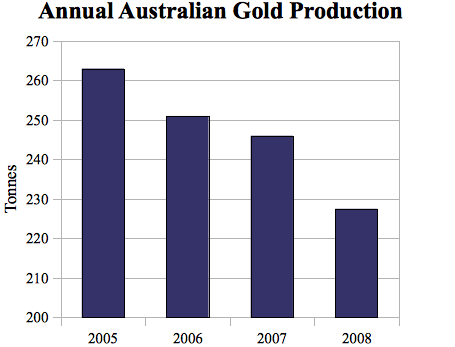 20090816_australian_gold_production.jpg