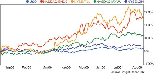 Cleantech Stocks versus Oil