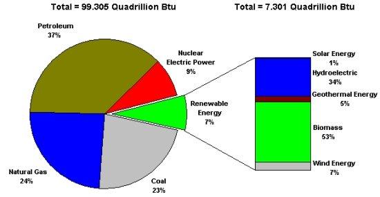 Renewable share of energy