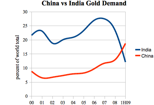 20090825_china_gold_demand.png